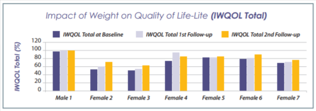 Quality-of-Life-Study