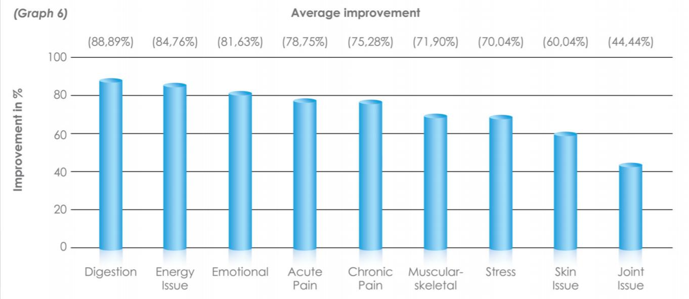 average-improvement-2