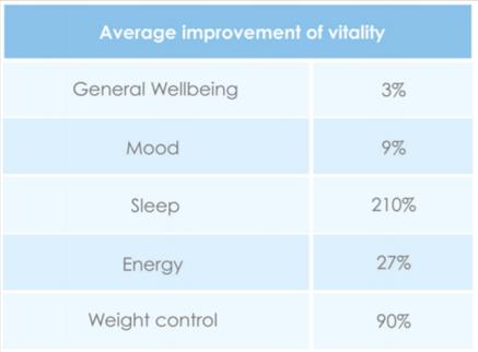 average-improvement