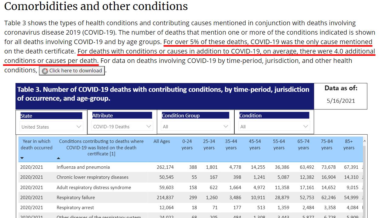 cdc-covid19-comorbidities