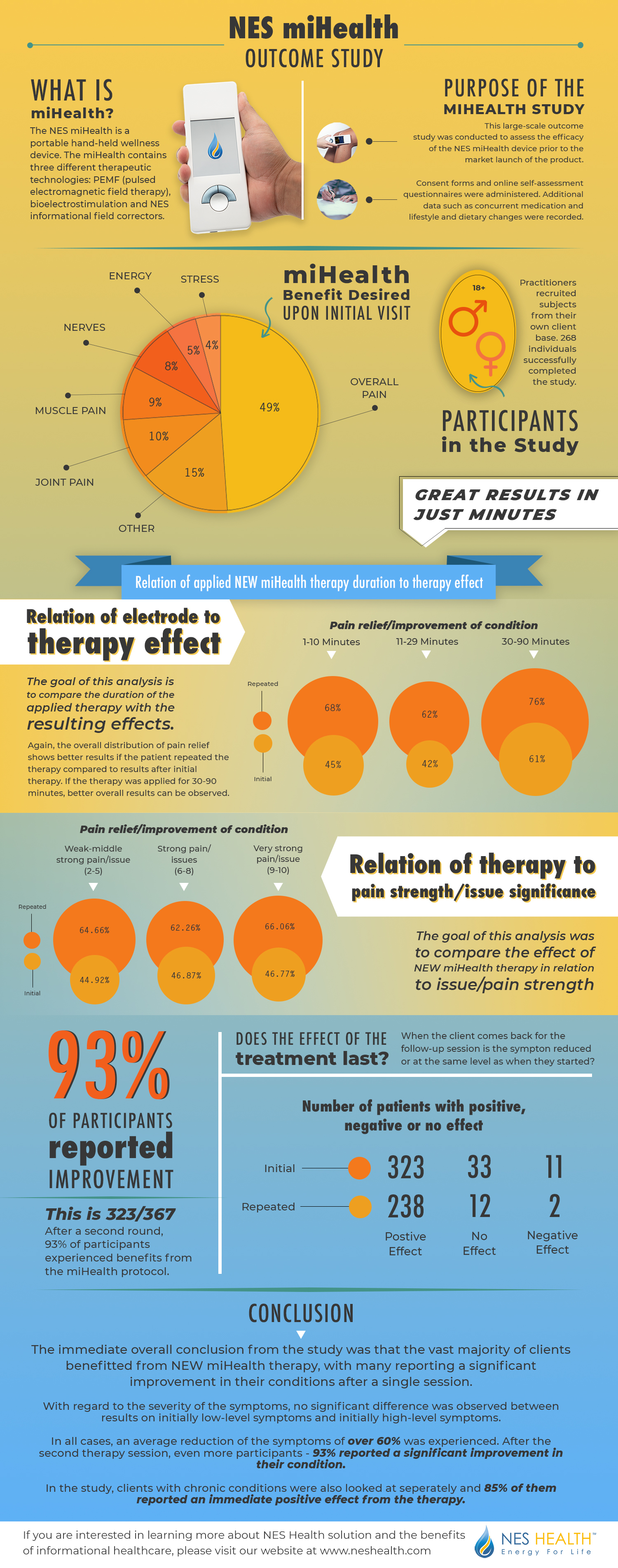 miHealth-scientific-study-infographic